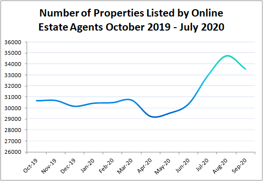 Graph of Number of Properties Listed By Online Estate Agents 2019 - 2020