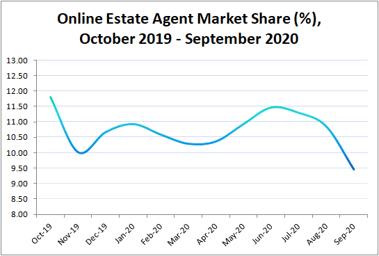 Graph of Online Estate Agents Market Share 2019 - 2020