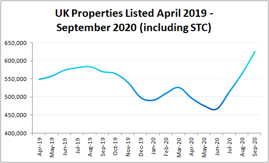 Graph of Number of UK Properties Listed 2019 - 2020